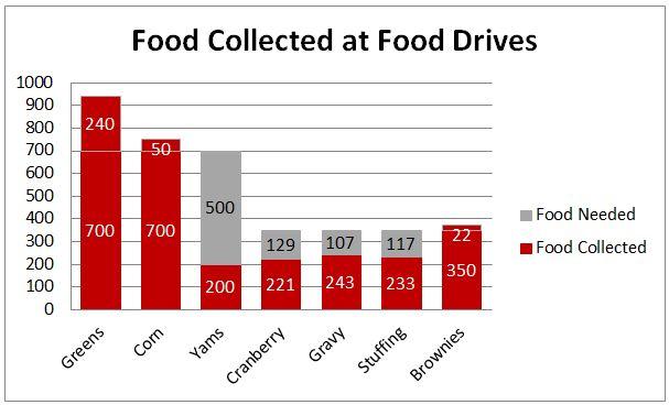 FoodDrive2