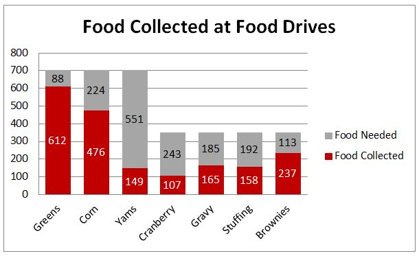 FoodGraph